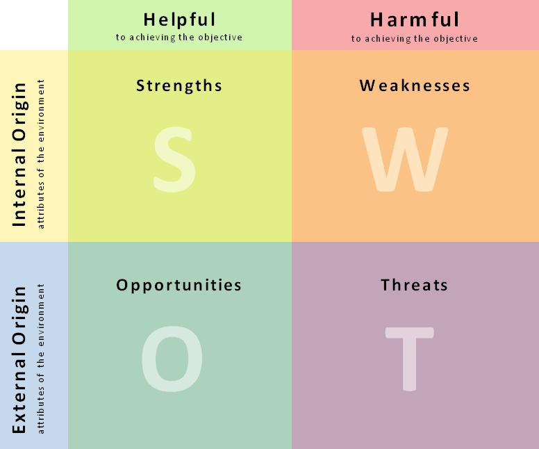 Strategic Plan: SWOTT Analysis + Matrix