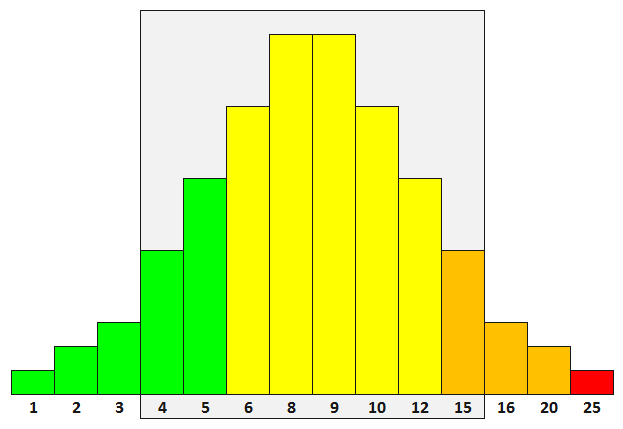 Effort Distribution